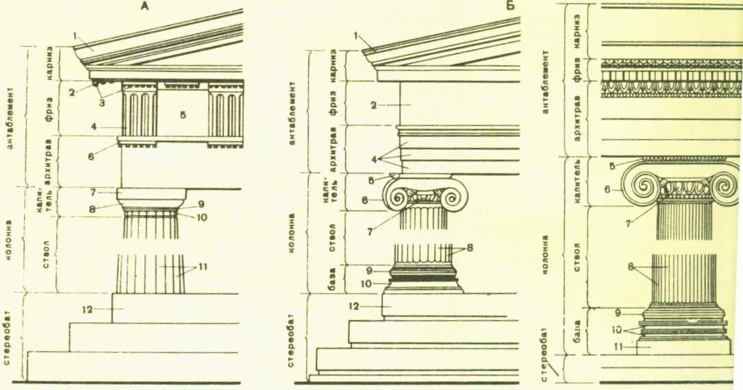 Схема греческих ордеров.